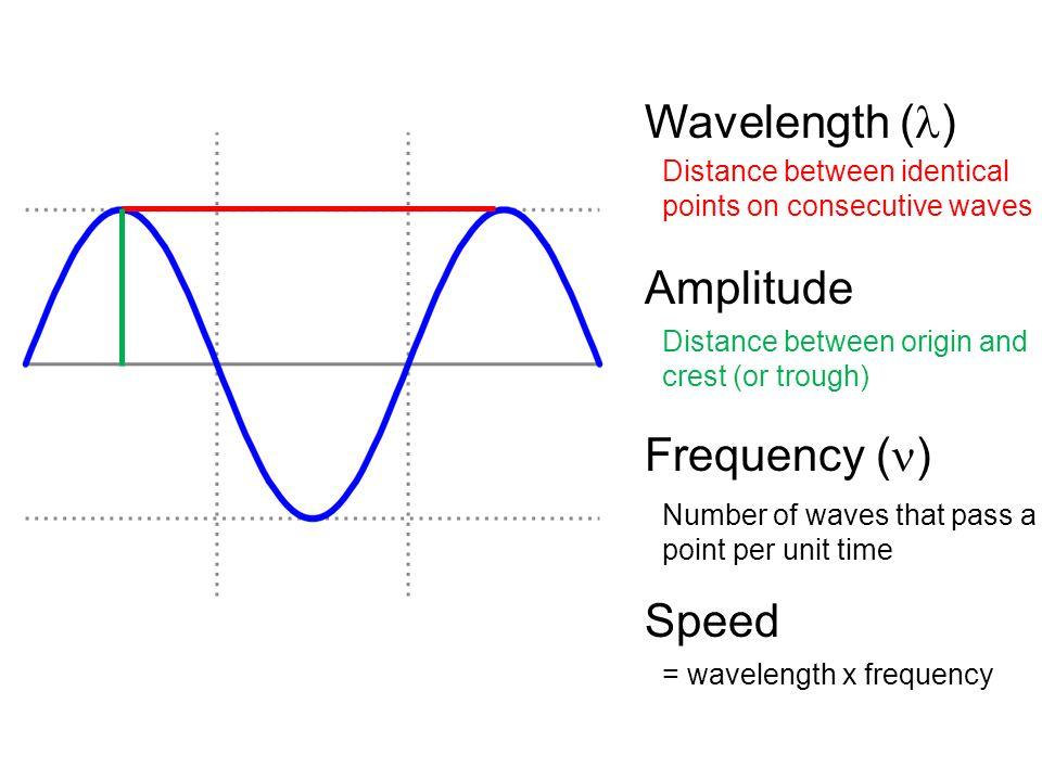 Wavelength frequency amplitude