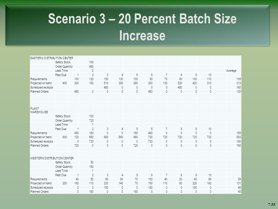littlefield batch size lead time The dramatic effect of transfer batch sizes on your supply chain performance july 31, 2013 by richard cushing leave a comment when we jump up to a transfer batch size (tbs) of 10 units, our lead time leaps from 15 hours to (essentially.