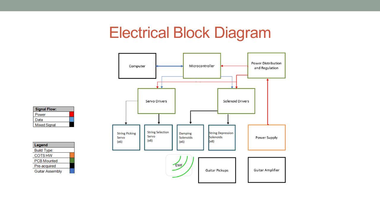 electrical block diagram group seven kacey lorton, bsee brian parkhurst, bsee anna ... artix 7 block diagram