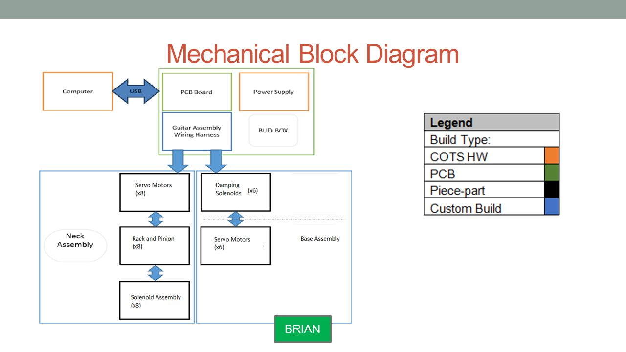 Group seven kacey lorton bsee brian parkhurst bsee anna perdue mechanical block diagram ccuart Images