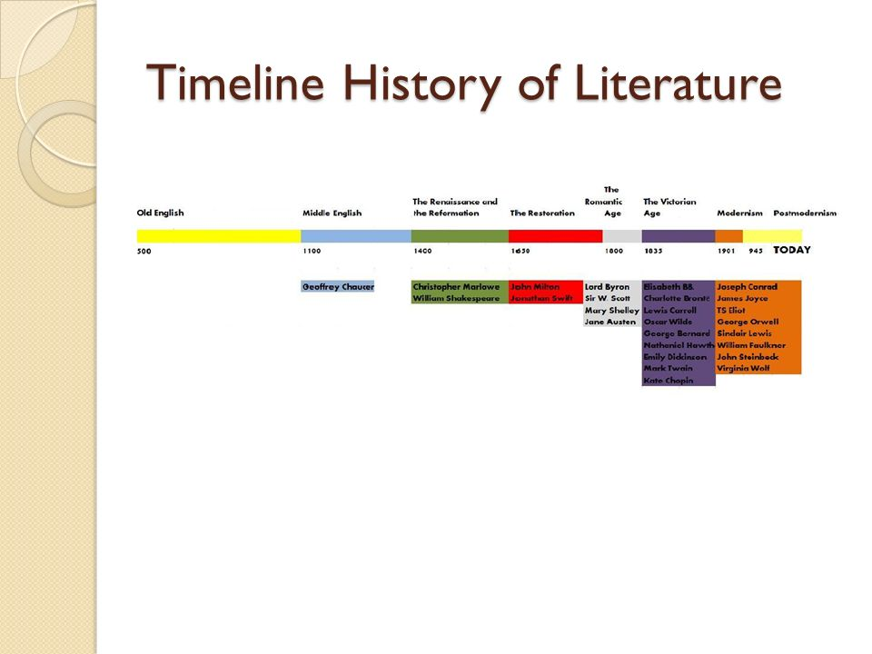 the development of english literature The most puzzling episode in the development of later middle english literature is the apparently sudden reappearance of unrhymed alliterative poetry in the mid-14th century debate continues as to whether the group of long, serious, and sometimes learned poems written between about 1350 and the.