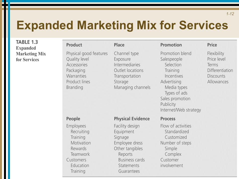 Expanded Marketing Mix for Services