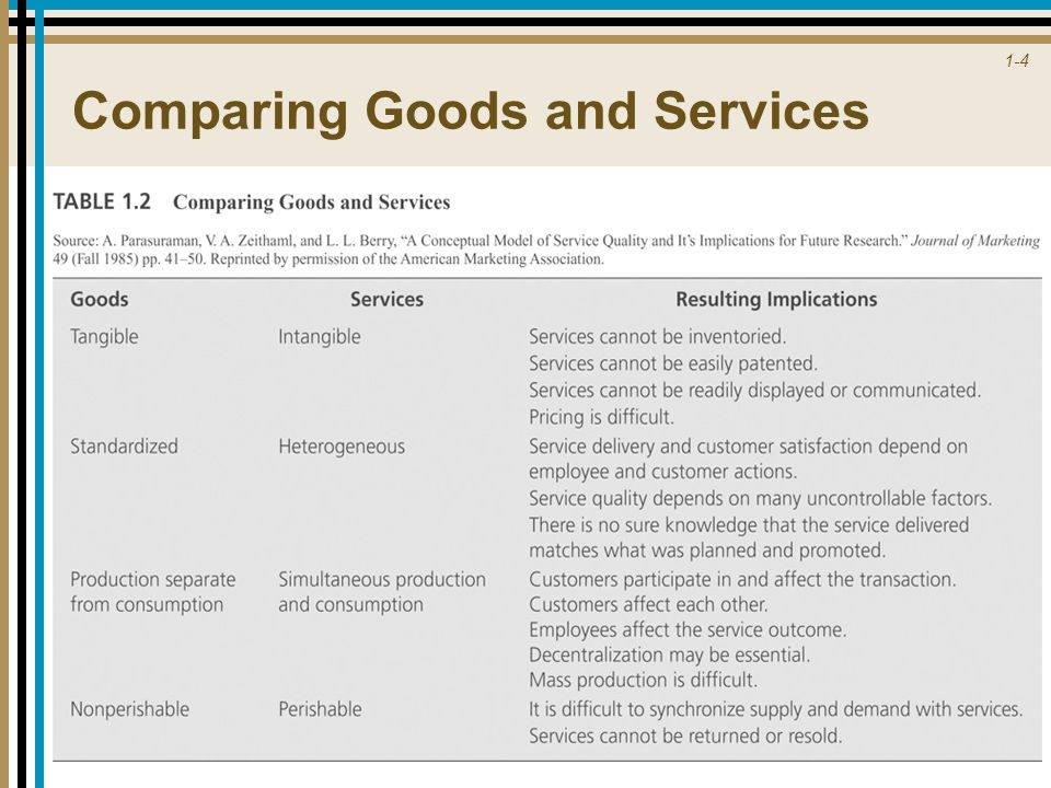 Comparing Goods and Services