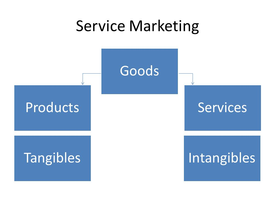 how intangibility affects marketing of services Services marketing what is services marketing a service is the action of doing something for someone or something it is largely intangible (ie not material) you cannot touch it you cannot see it you cannot taste it.
