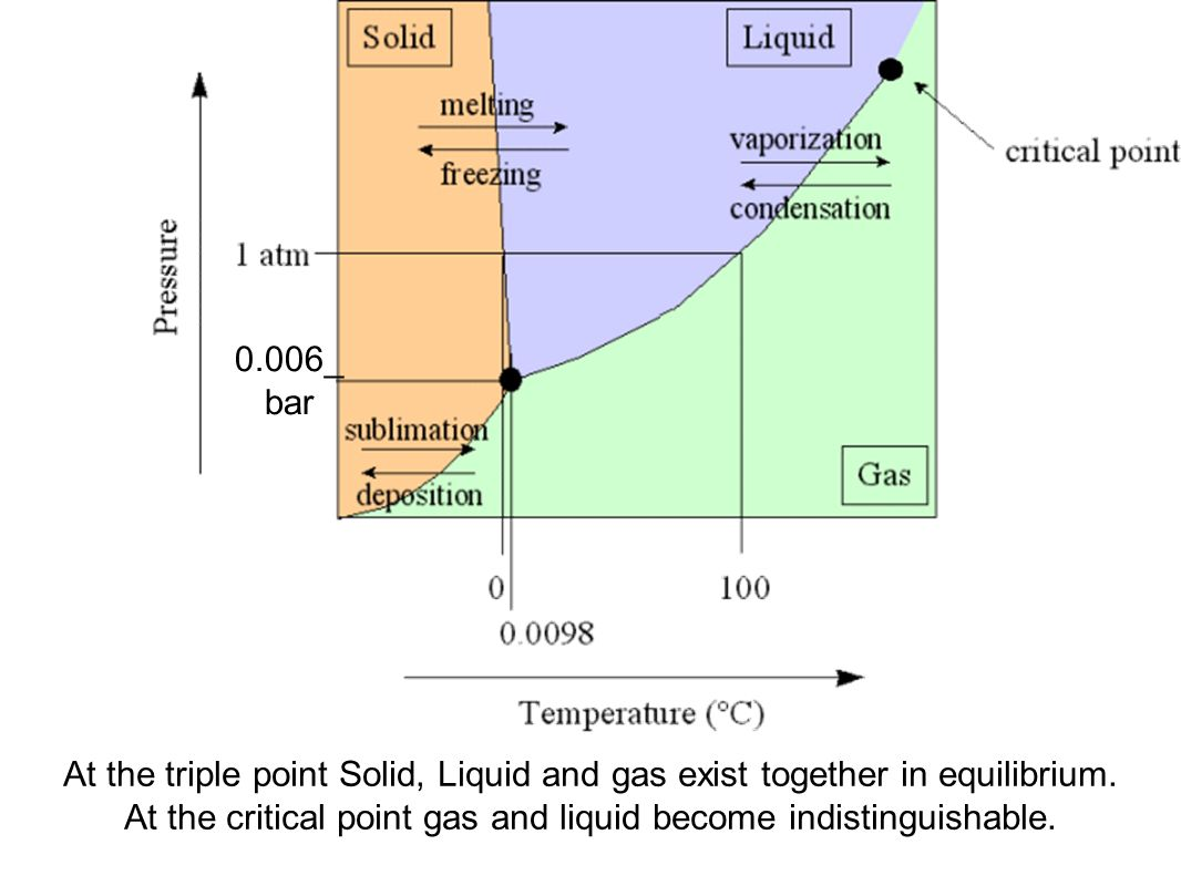 What happens at the triple point of water water ionizer at the triple point solid liquid and gas exist together in pooptronica