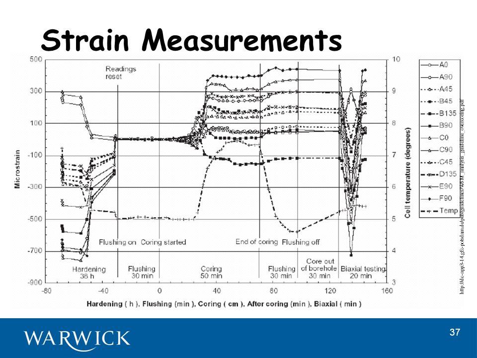 rock stress and its measurement pdf