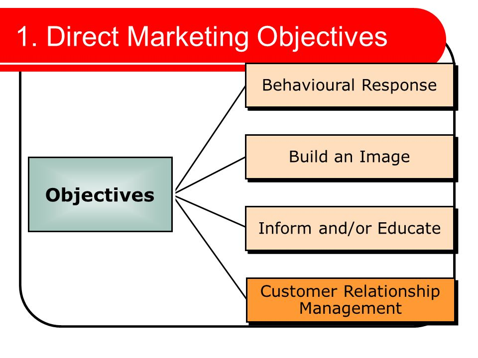 customer relationship marketing objectives and strategy