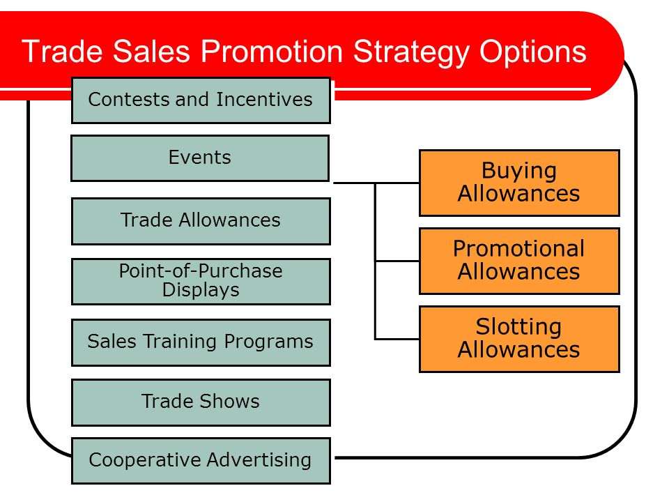 Trade promotion options