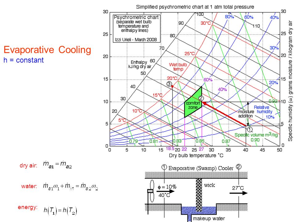 Evaporative Cooling Chart : Psychrometry and hvac hygrometry science