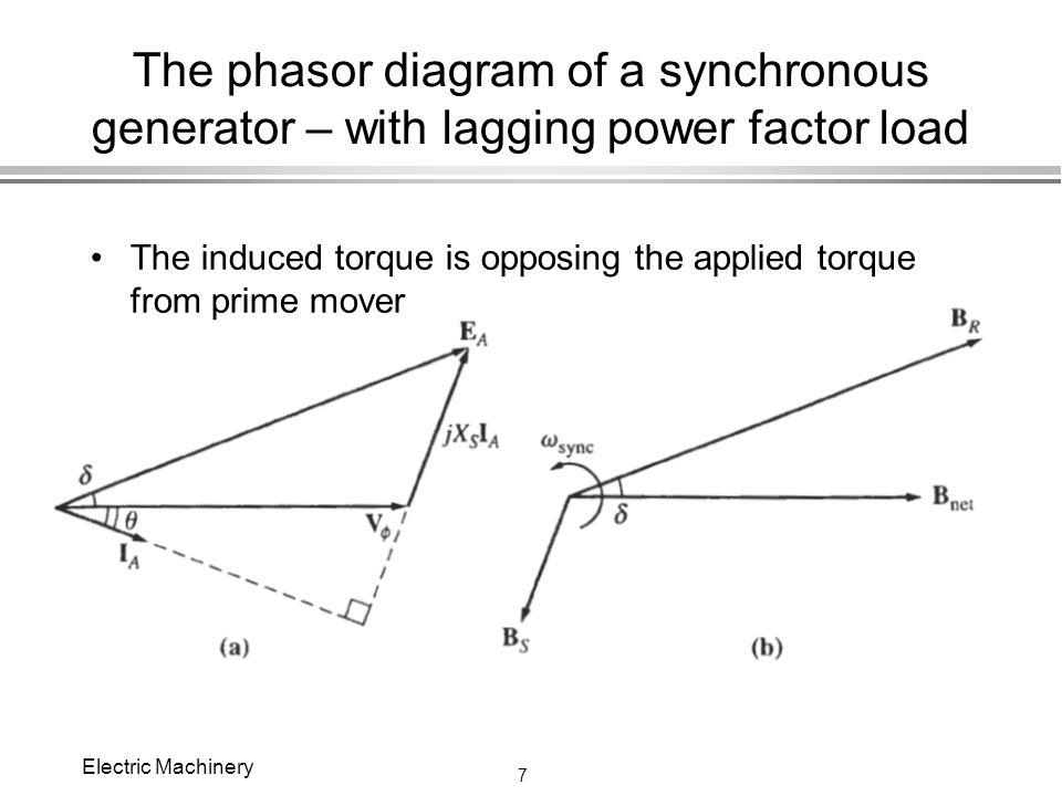Phasor Diagram Power Factor 28 Images Power Factor Phasor