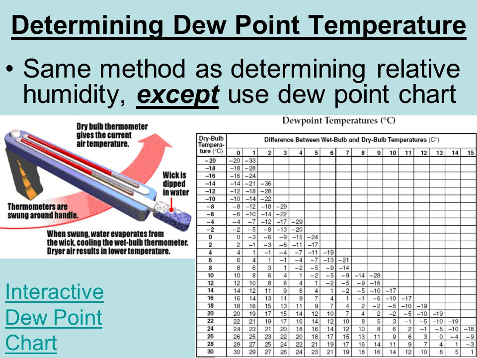 Dew Point Chart Celsius How To Measure Dewpoint Hubpages