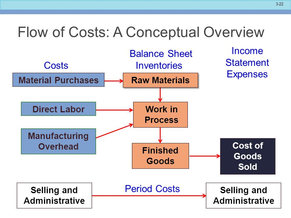 balance sheet and direct labor