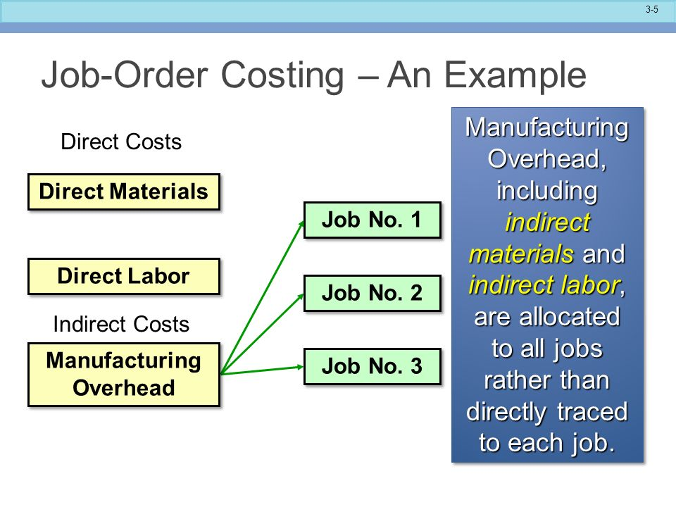 manufacturing overhead example Manufacturing overhead costs (moh cost)  wages of employees in the factory who for example work on record keeping and inspection of materials.