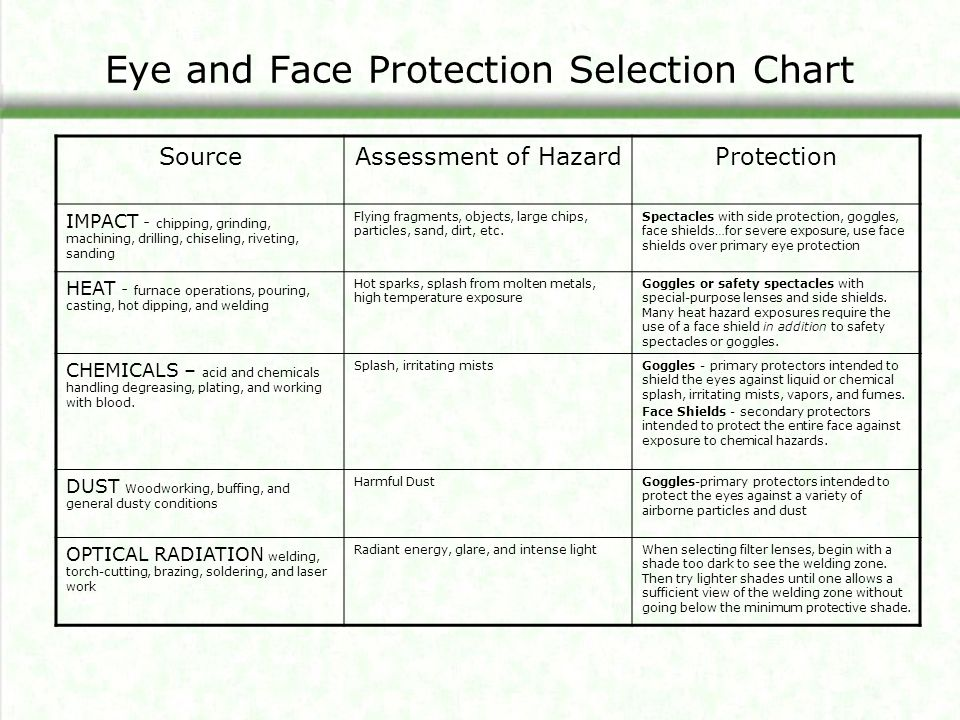 Eye and Face Protection Selection Chart