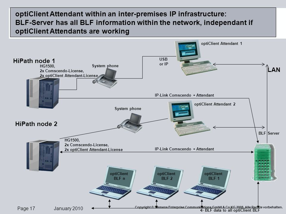 optiClient Attendant within an inter-premises IP infrastructure: BLF-Server has all BLF information within the network, independant if optiClient Attendants are working