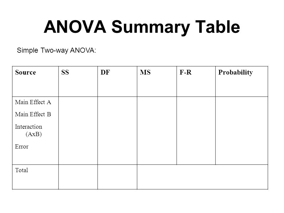 Stats: Two-Way ANOVA
