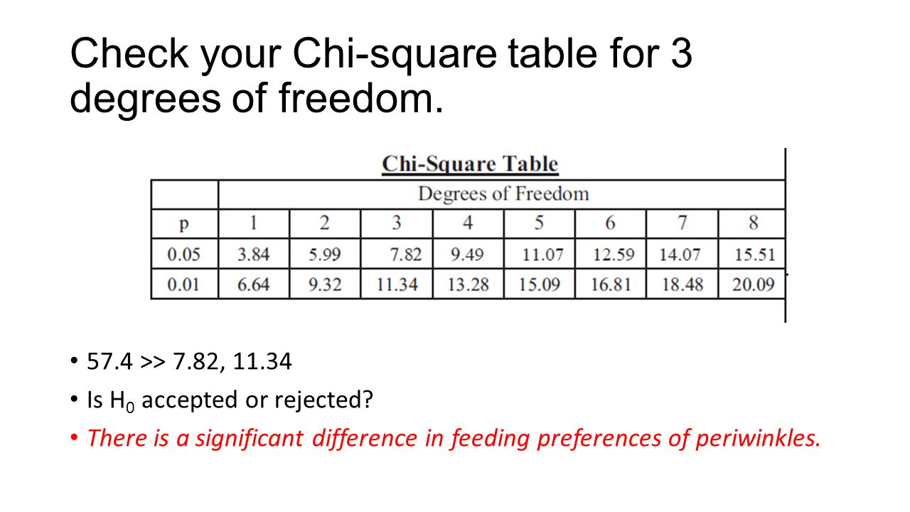 Download chi square table images table decoration ideas watchthetrailerfo chi squared tests in ecology ppt download check your chi square table for 3 degrees of watchthetrailerfo