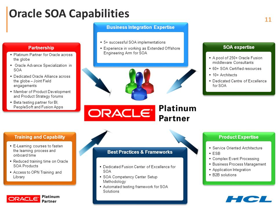 oracle enterprise applications practice ppt