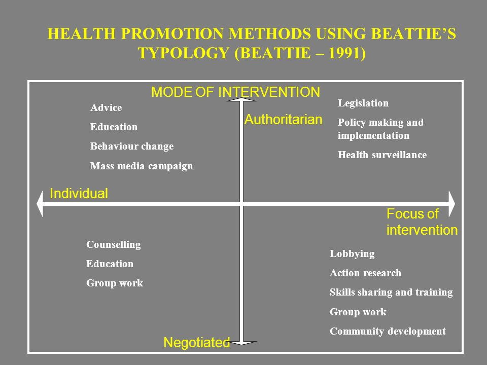 implementation methods of health promotion Suggested citation: developing an effective evaluation plan atlanta, georgia: centers for disease control and prevention, national center for chronic disease prevention and health.
