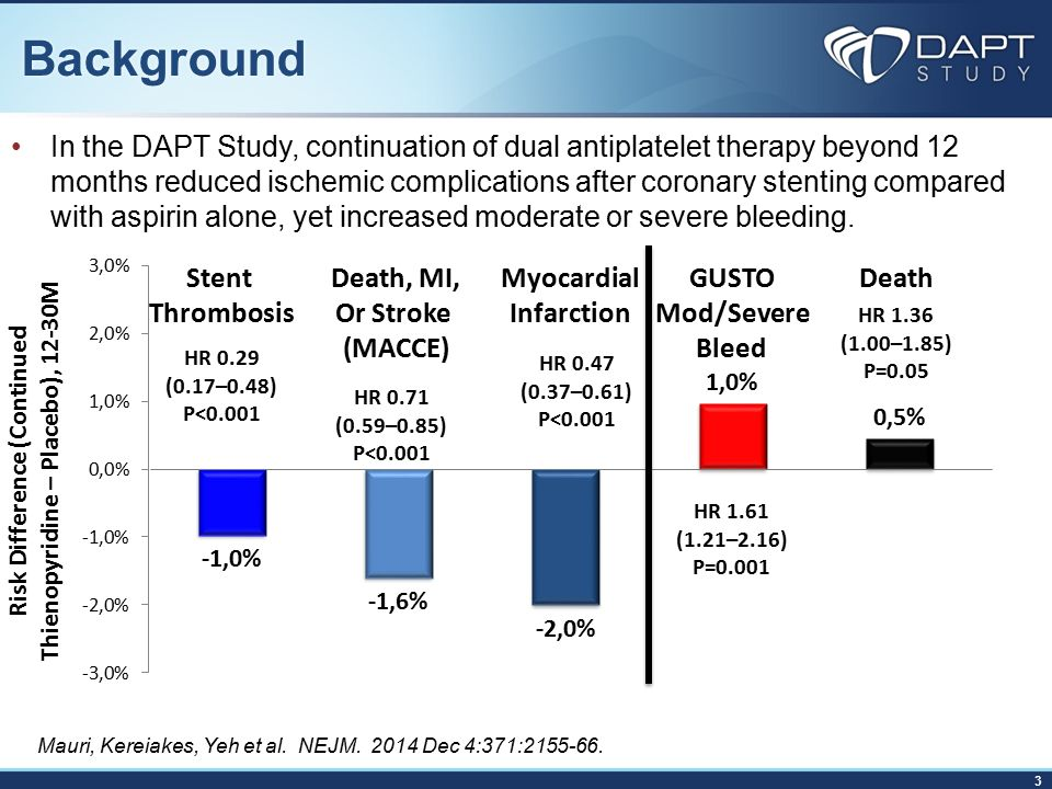 EHJ Today - The DAPT Study - YouTube