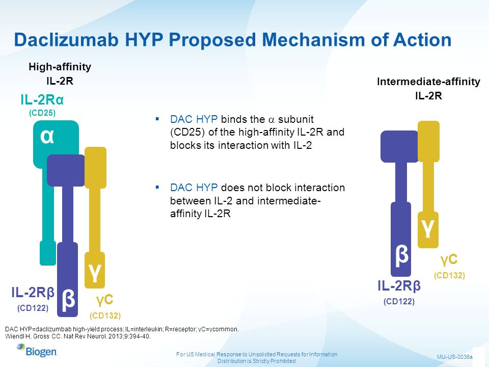 Daclizumab HYP Proposed Mechanism of Action