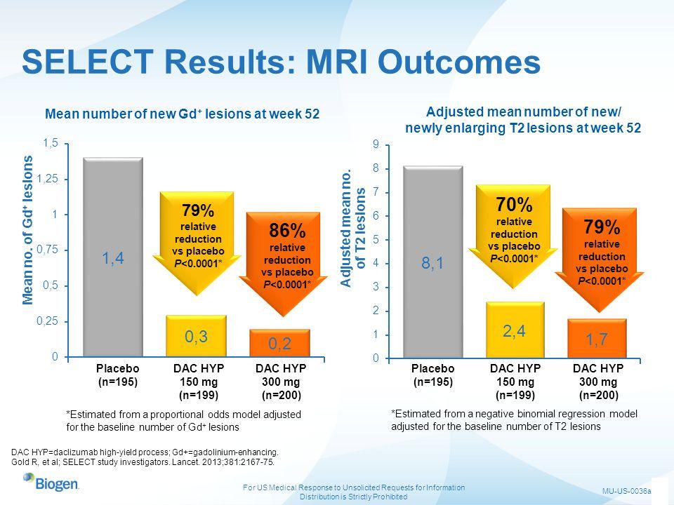 SELECT Results: MRI Outcomes