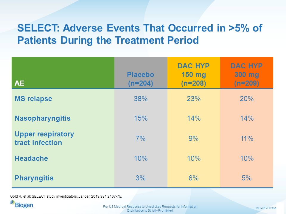 SELECT: Adverse Events That Occurred in >5% of Patients During the Treatment Period