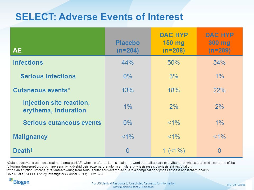 SELECT: Adverse Events of Interest