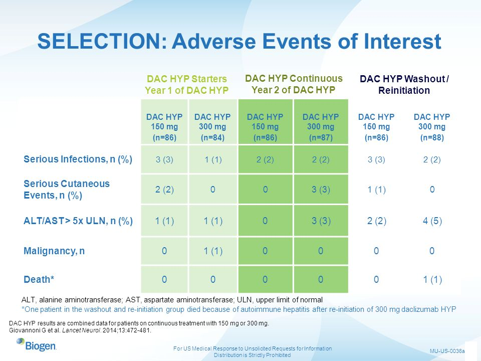 SELECTION: Adverse Events of Interest