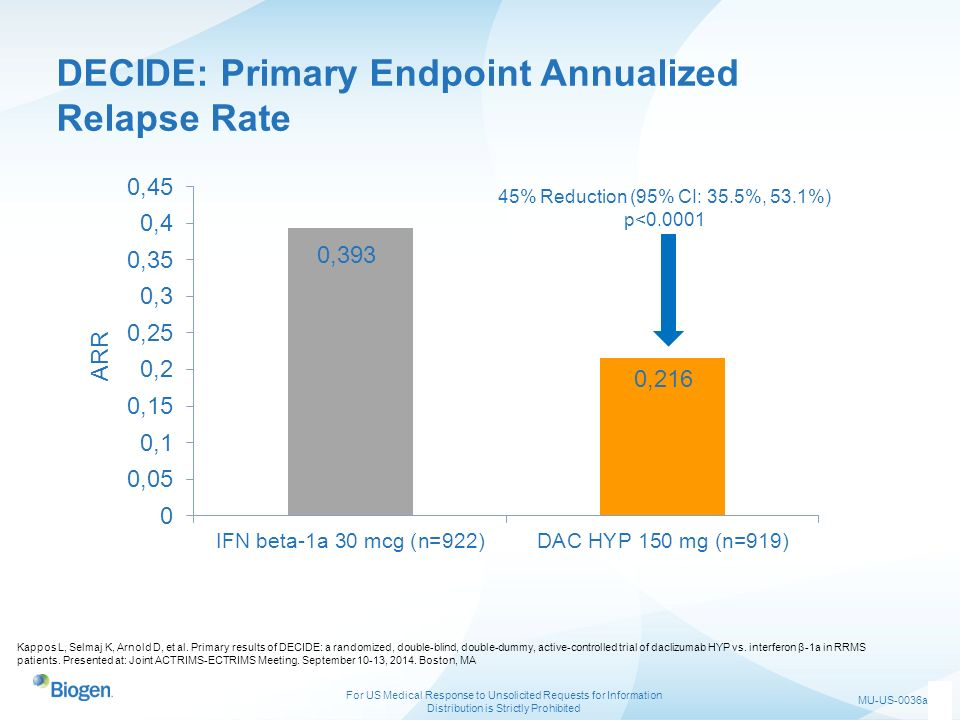 DECIDE: Primary Endpoint Annualized Relapse Rate