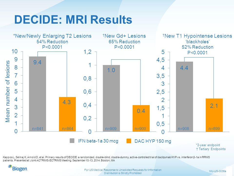 DECIDE: MRI Results 9.4 4.4 1.0 Mean number of lesions 4.3 2.1 0.4