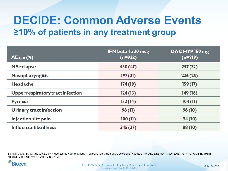 DECIDE: Common Adverse Events ≥10% of patients in any treatment group