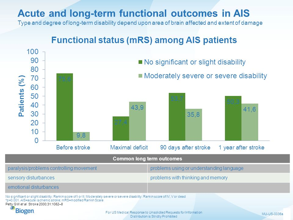 Common long term outcomes