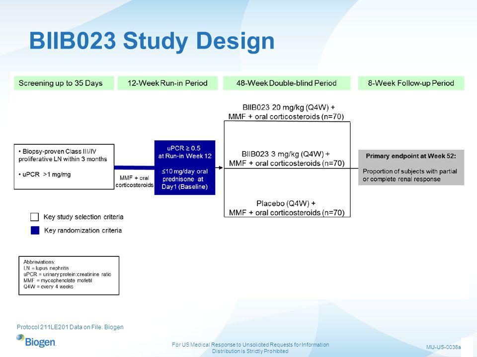 BIIB023 Study Design Protocol 211LE201 Data on File. Biogen