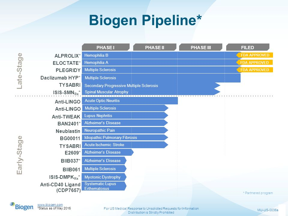Biogen Pipeline* Late-Stage Early-Stage ALPROLIX* ELOCTATE* PLEGRIDY