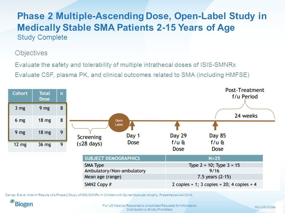 Phase 2 Multiple-Ascending Dose, Open-Label Study in Medically Stable SMA Patients 2-15 Years of Age Study Complete