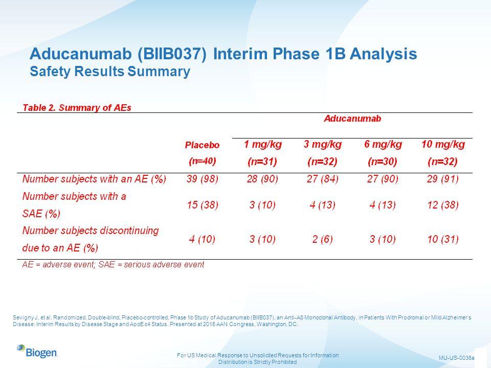 Aducanumab (BIIB037) Interim Phase 1B Analysis Safety Results Summary