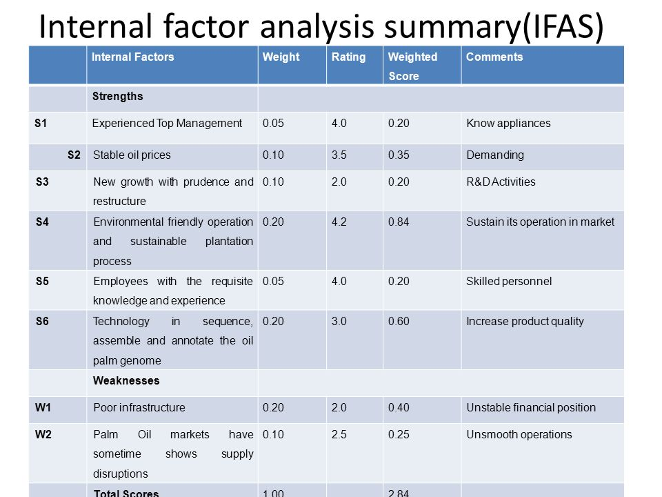 external factor analysis summary for sime darby Sime darby r&d is part of the large sime plantation which is a part of a large malaysian conglomerate called sime darby berhad 2 2 berhad mean 'limited company' (there is news that there may be some restructuring of the sime darby group).