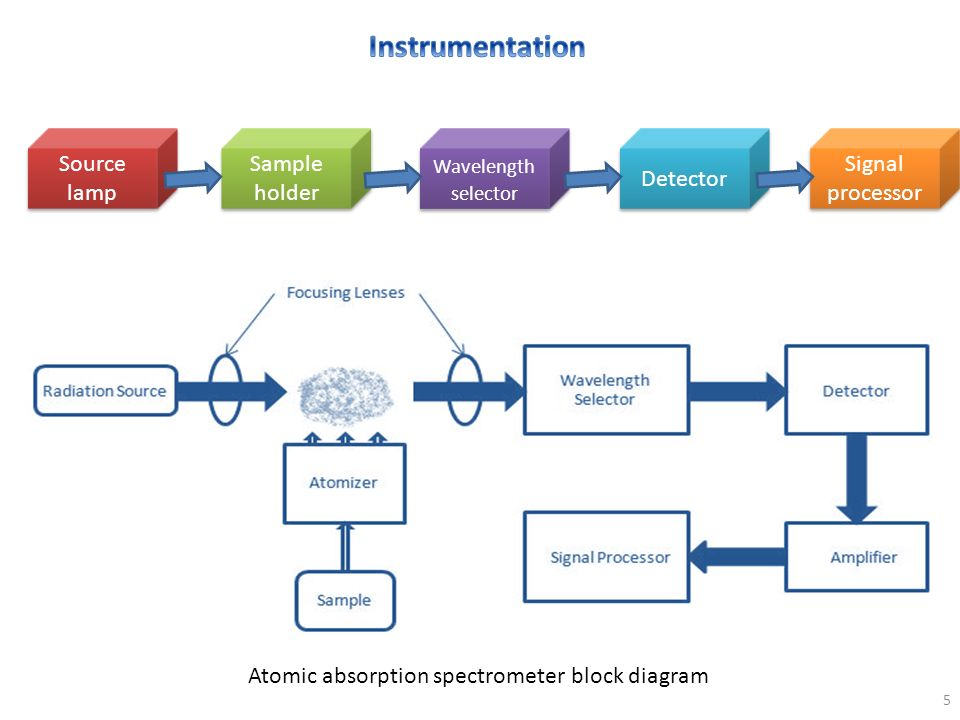 Chapter 4 atomic absorption and emission spectrometry ppt download 5 instrumentation source lamp sample holder detector signal processor wavelength selector detector signal processor atomic absorption spectrometer block sciox Choice Image