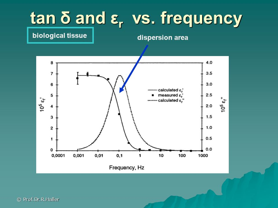 tan δ and εr vs. frequency