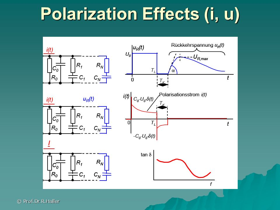 Polarization Effects (i, u)