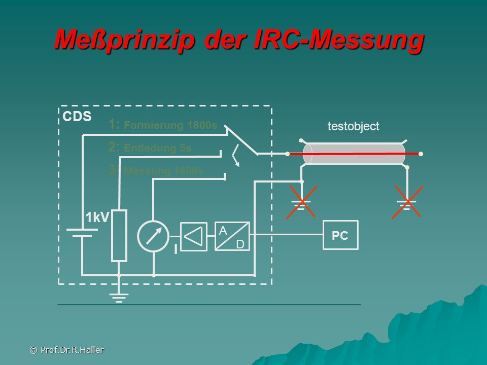 Meßprinzip der IRC-Messung