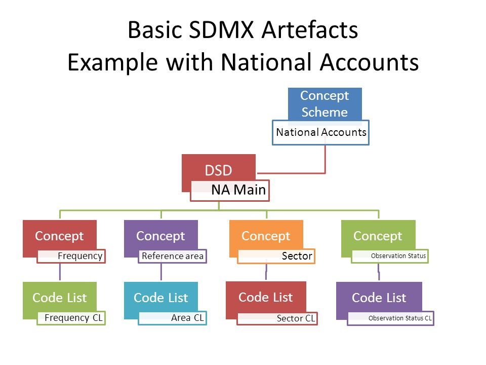 Model And Representations Ppt Download - National area codes list