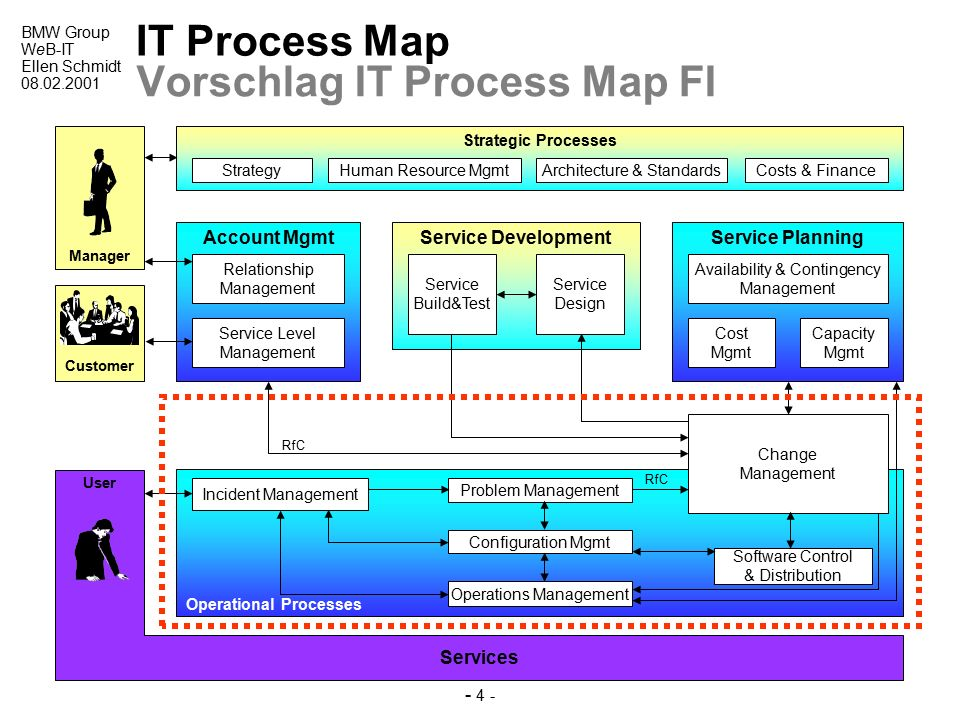 Was ist ITIL ? ITIL - IT Infrastructure Library - ppt video online ...