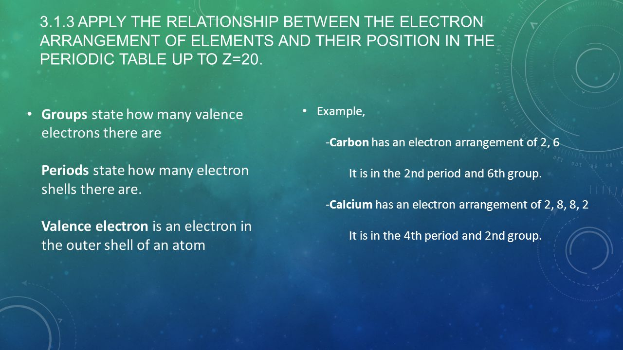 Topic 3 periodicity ib chemistry sl ppt video online download groups state how many valence electrons there are periods state how many electron shells there are gamestrikefo Images