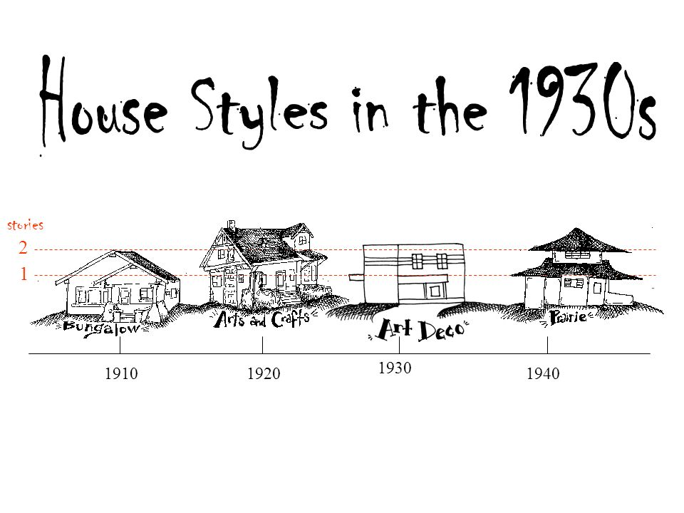 house styles in eau claire