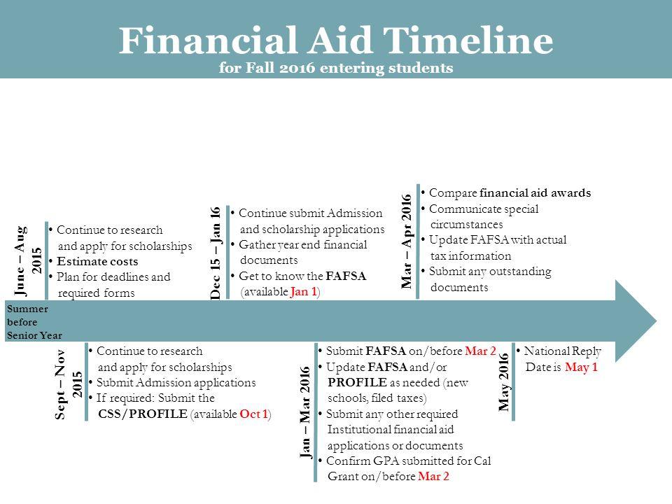 css financial aid profile pdf