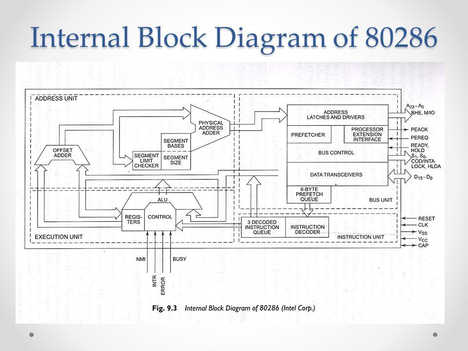 Block Diagram Microprocessor Architecture on phenom architecture, x86 architecture, 8051 microcontroller architecture,