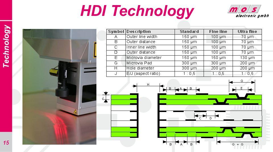 HDI Technology Technology