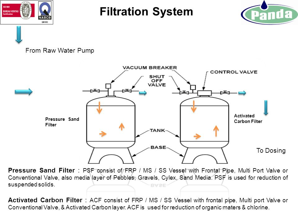 Filtration System From Raw Water Pump To Dosing